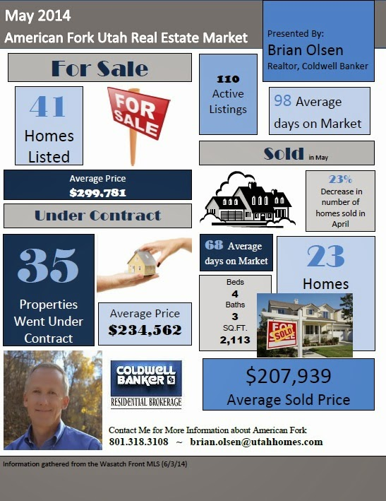 American Fork UT Real Estate Market May 2014
