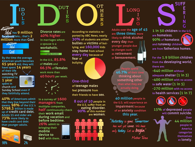 http://visual.ly/idols?utm_source=visually_embed