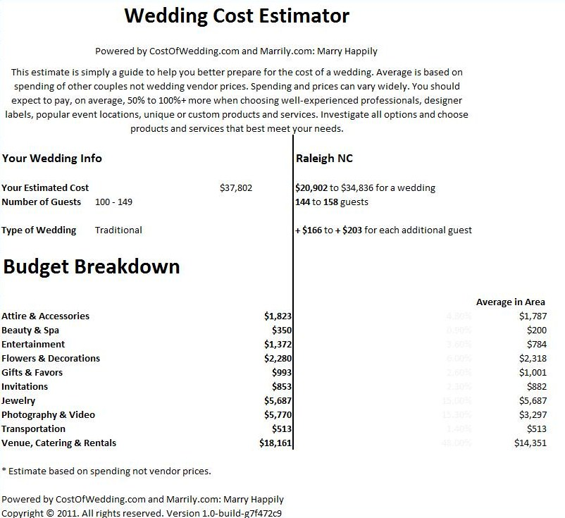 estimate for flowers for a wedding