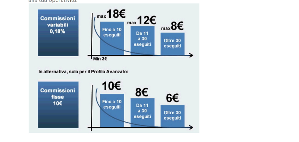 Trading online azioni italiane