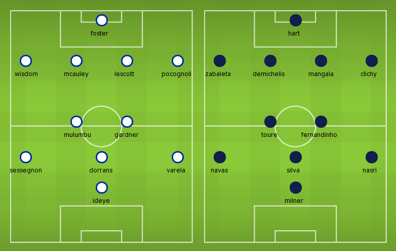 Possible Line-ups: West Bromwvs Manchester City