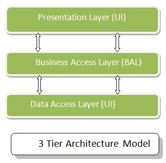 3 Tier Architecture Model