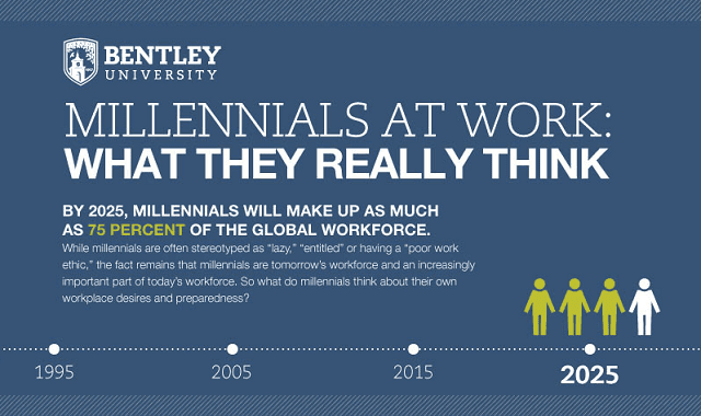 Millennials at Work: What They Really Think #infographic ~ Visualistan