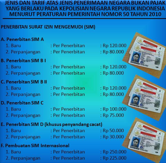 Tarif Pembuatan SIM Baru 2015