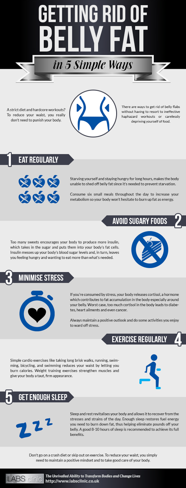 The belly fat blog getting rid of belly fat infographic getting rid of belly fat in 5 simple ways infographic from labsclinic ccuart Images