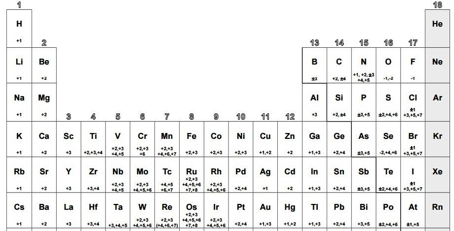 Quimica 4to ar tabla peridica con los nmeros de oxidacin de los tabla peridica con los nmeros de oxidacin de los elementos urtaz Images