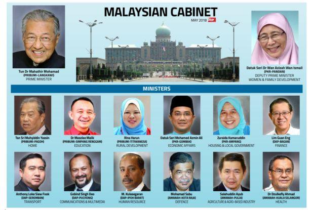 Cabinet Pakatan Harapan Malaysia