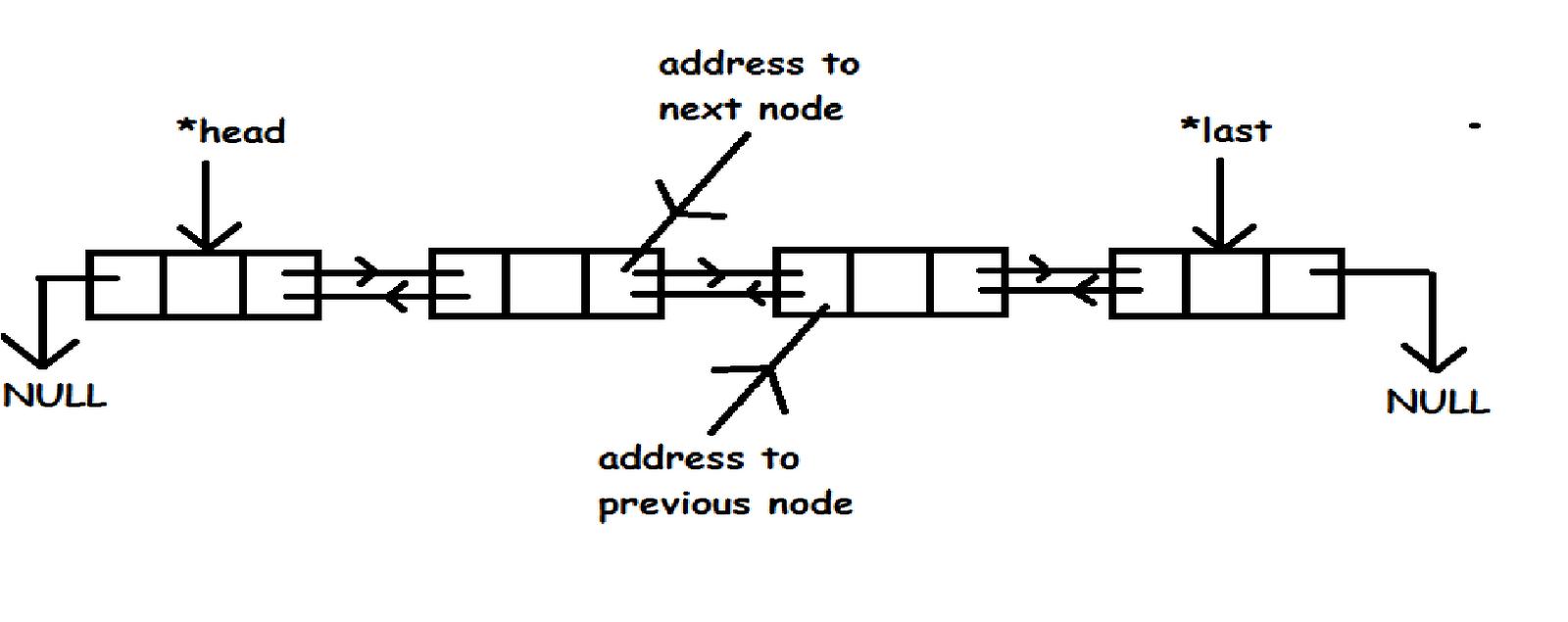 java динамические структуры данных:
