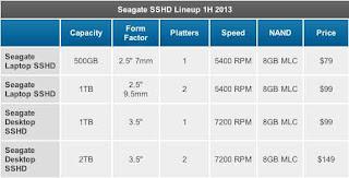 Seagate Luncurkan Hard Drive Hybrid Baru