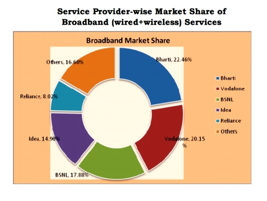 trai-report-april-2015-bsnl-best-landline-service-provider-with-highest-market-share-2