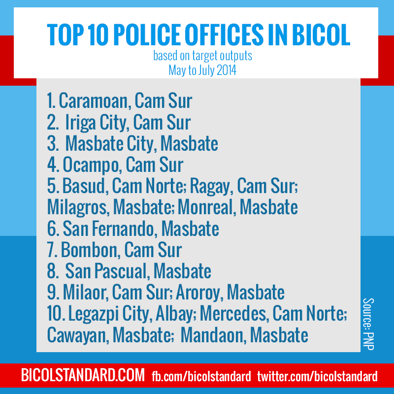 Top 10 police offices in Bicol