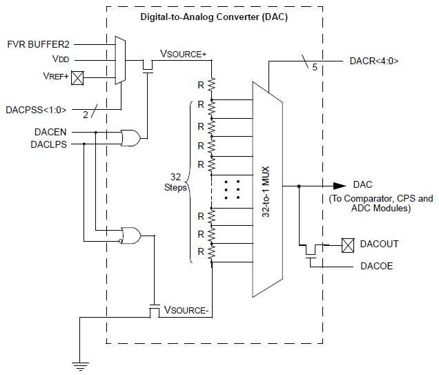 Pic12f1822 dac module pic12f1822 dac digital to analog converter block diagram ccuart Choice Image