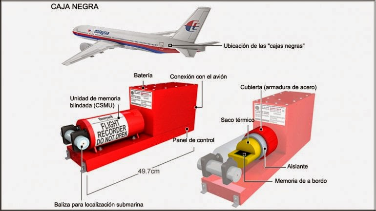 Resultado de imagen para material cajas negras avion