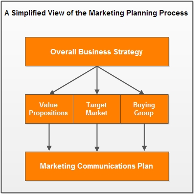 Marketing Planning for 2016 – How to Get Started | CustomerThink