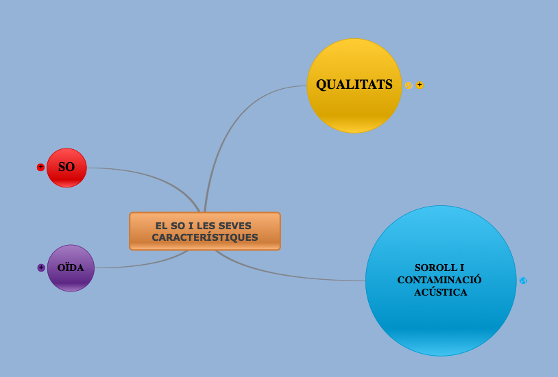 El so. Mapa Conceptual. CLICA