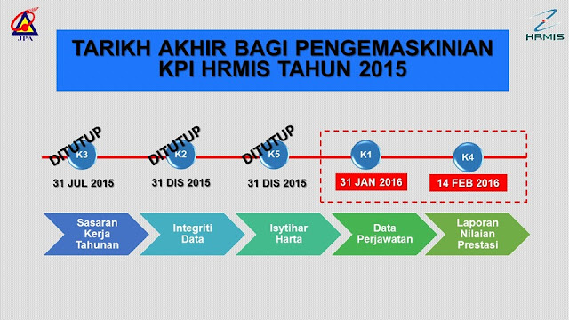 Tarikh akhir pengemaskinian KPI HRMIS bagi tahun 2015