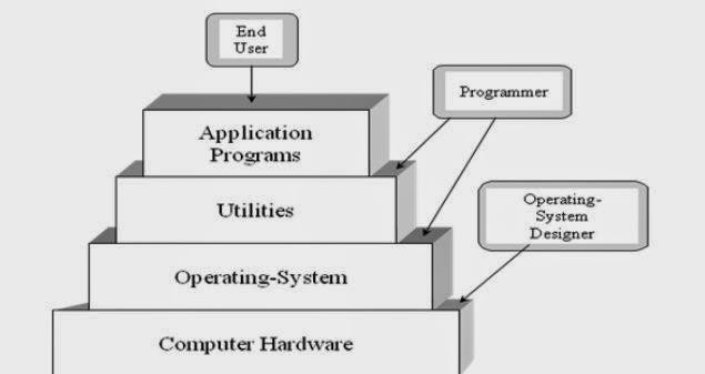 Komunitas software peranan sistem operasi dalam struktur sistem sistem operasi dalam struktur sistem komputer ccuart Images