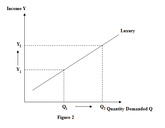 an overview of the demand concept in the economics Lesson summary demand for a given good is the consumers' willingness and ability to consume that good, and it is often represented by a downward-sloping line called the demand curve the inverse relationship between price and quantity demanded of a good is known as the law of demand increases in price decrease the quantity demanded.