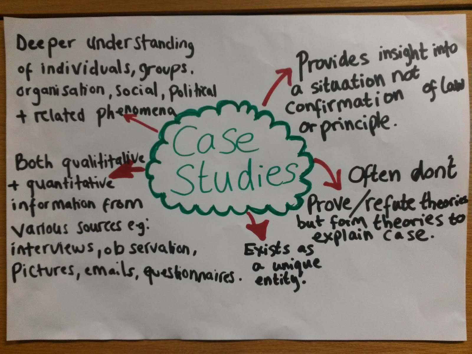 case study 5 2 are teaching Statistics teaching: a case study of two middle-school  figure  2 teacher professional development cycle model (tpdc)  teachers we  classified as experienced (5 years teaching) whereas the other four teachers.