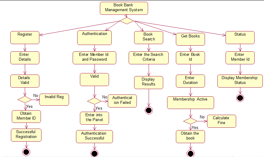 Activity Diagram For Banking Wiring Circuit
