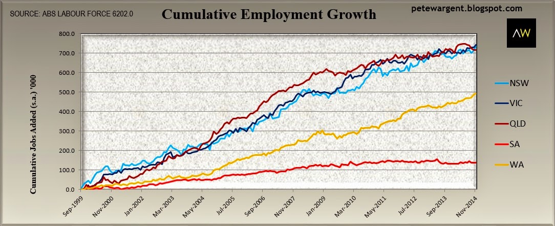 cumulative employment groth