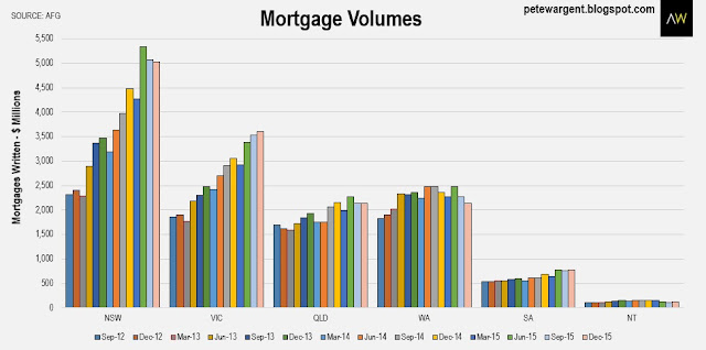 Mortgage volumes
