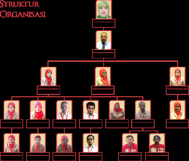 Struktur Organisaai Alhijaz Indowisata