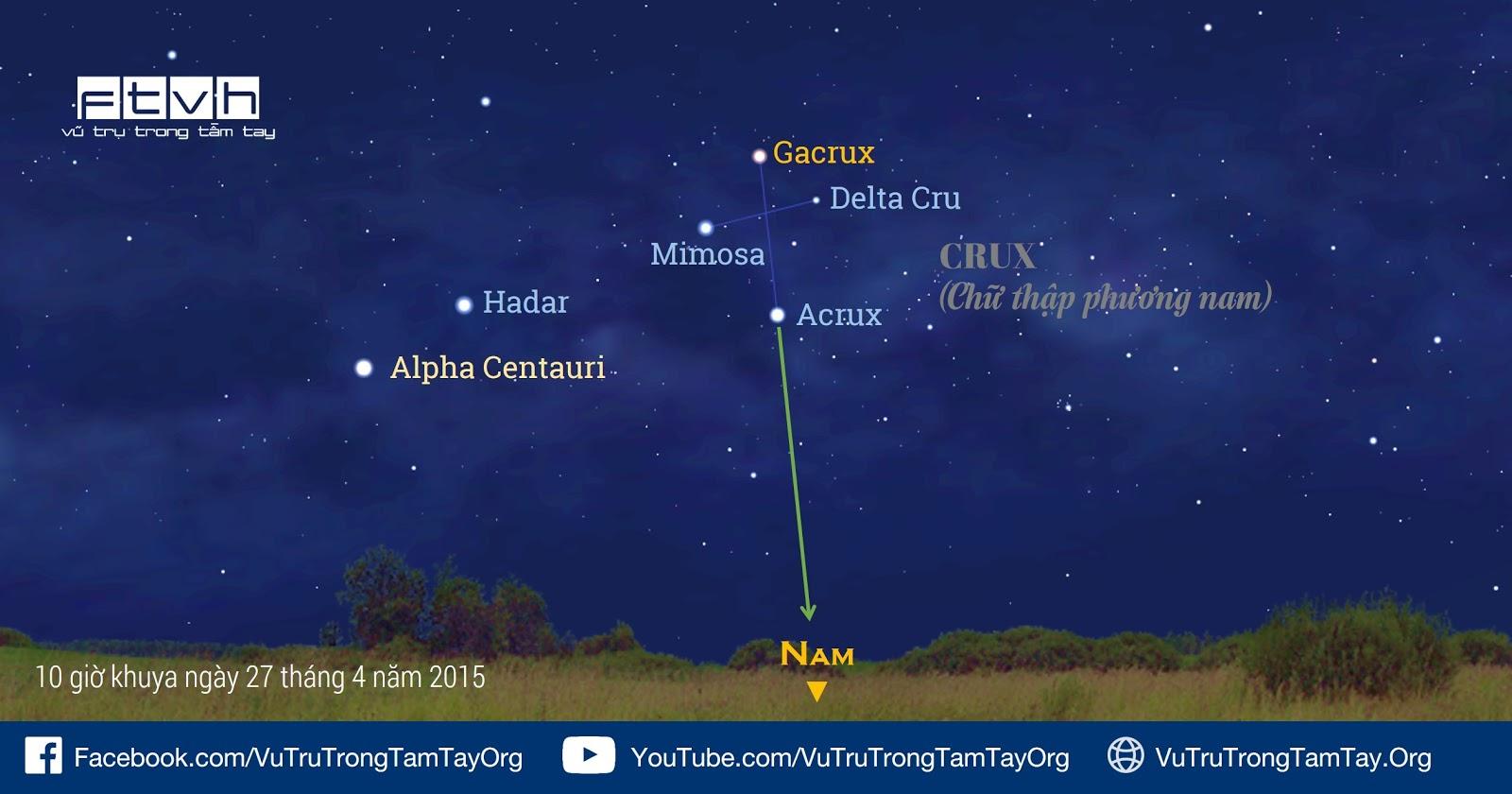 Sử dụng chòm sao Thập tự phương nam để tìm hướng nam.