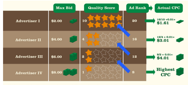 The role of Quality Score in Adwords Auctions