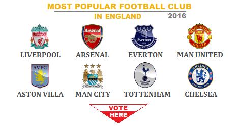 global vote most popular football club in 2016