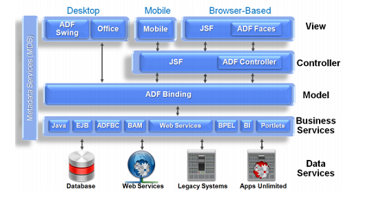 Architecture of Oracle ADF