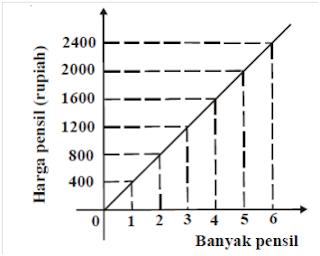 grafik perbandingan senilai (seharga)