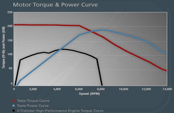 Peso coche electrico vs gasolina