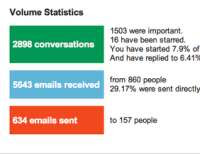 Gmail report personale