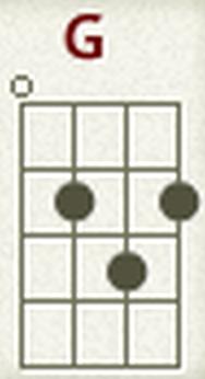 cara bermain kunci g ukulele