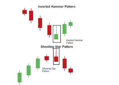 Inverted Hammer Candlestick Chart Pattern