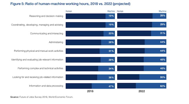Ratio of human-machine working hours 2018 vs 2022 #industry4