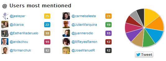 usuarios mas mencionados con Twitonomy