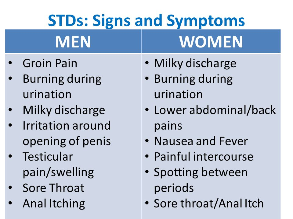 signs sexual disease