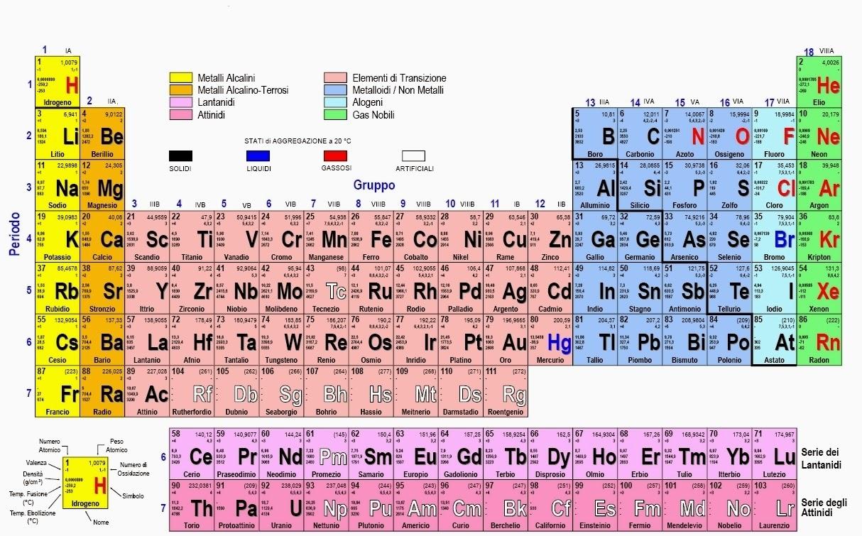 Accademia dei sensi almanacco quotidiano a cura di mariobattacchi - Mendeleev e la tavola periodica ...