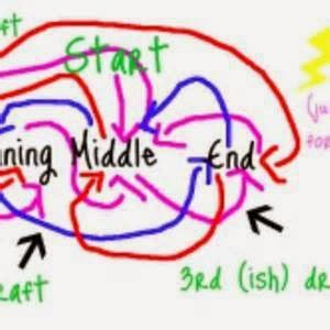 My brain on writing