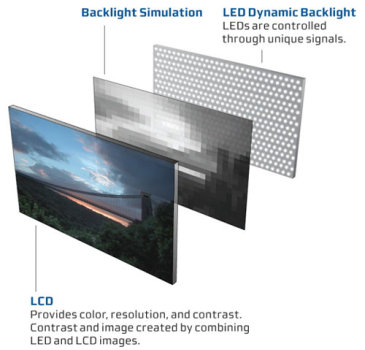 welcome to techtonic for computers and gadgets world diffrence between led backlit and ccfl. Black Bedroom Furniture Sets. Home Design Ideas