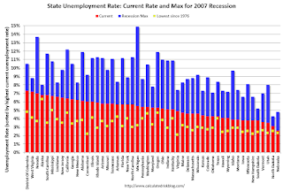 BLS: Twenty-Five States had Unemployment Rate Increases in May