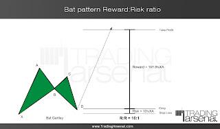 Bat pattern Reward:Risk ratio - case2
