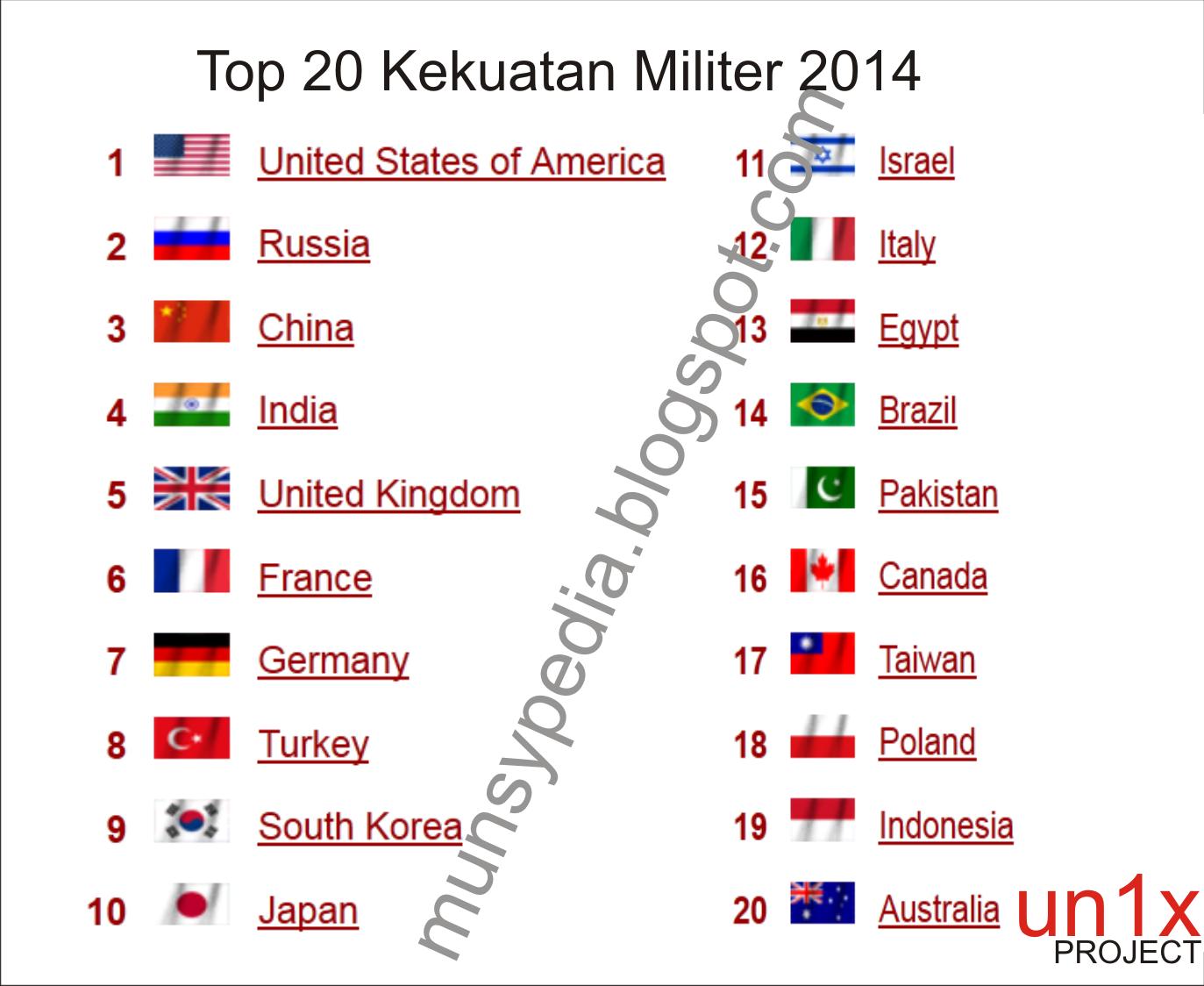 Kekuatan Militer Indonesia Peringkat 19 Dunia Tahun 2014