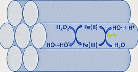 Phản ứng Fenton và Ứng dụng của phản ứng Fenton