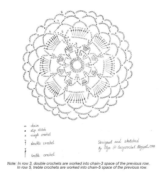 lacy crochet  mini doily  coaster  symbol chart