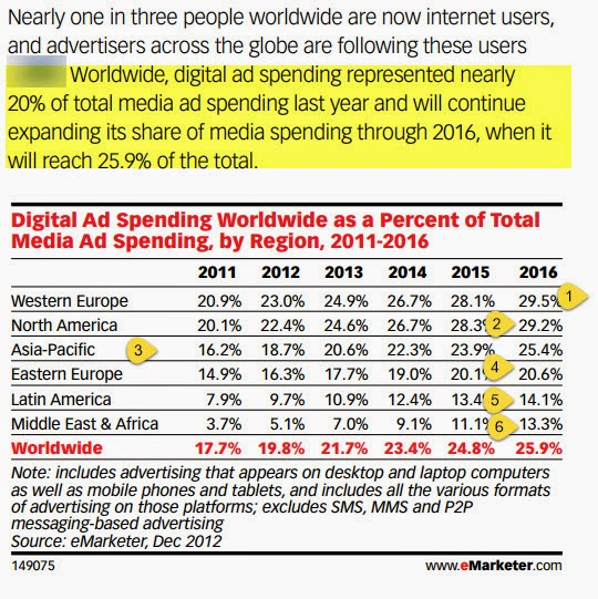 online media spends as a part of total media spends  in North america, europe, asia and latin america