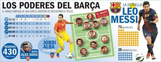 Las 5 razones por las que Barcelona recuperará la Liga