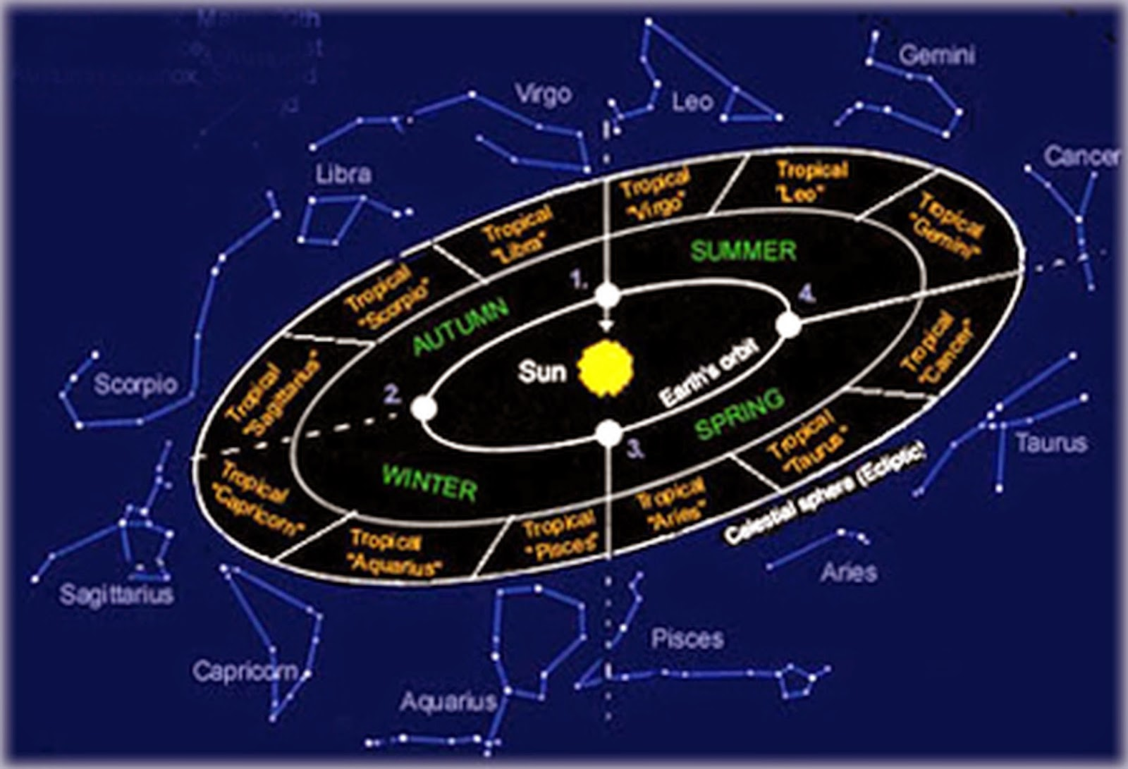 Know your hindu religion tamil astrology inner wheel tropical zodiac outer wheel sidereal zodiac source you are who you are nvjuhfo Choice Image